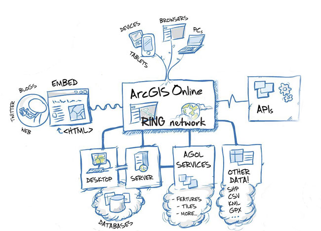 arcgis_structure2